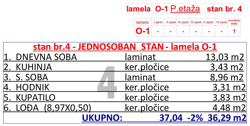 11-O1-p-etaza--stan-br-4-tabela