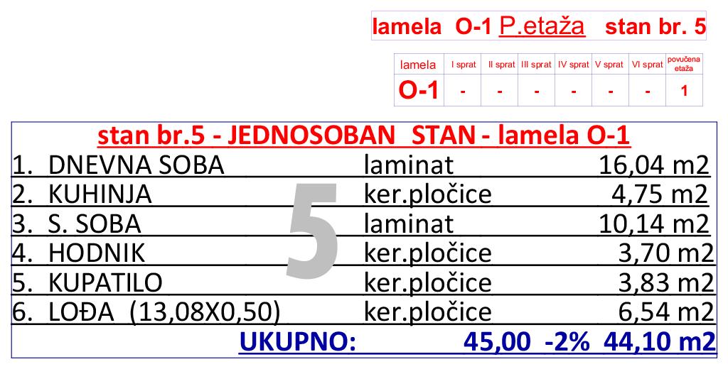 12-O1-p-etaza--stan-br-5-tabela