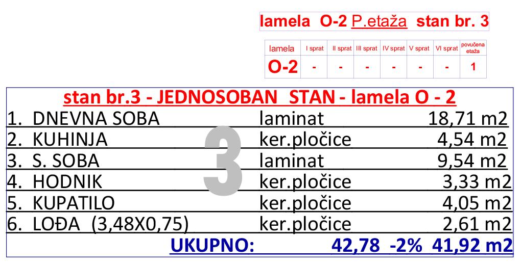 23-O2--p-etaza-stan-br-3-tabela