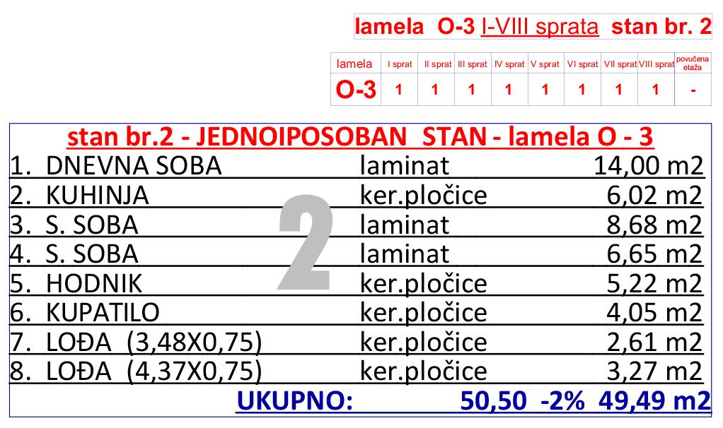 29-O3--od-I-do-VIII-sprata-stan-br--2-tabela